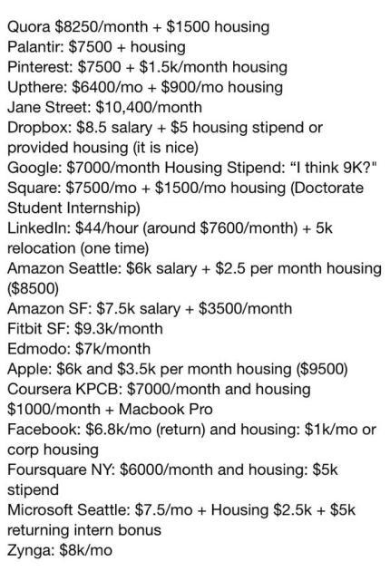 intern salaries