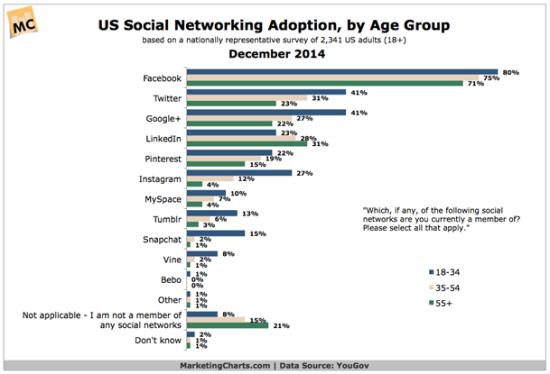 Graph-social-media